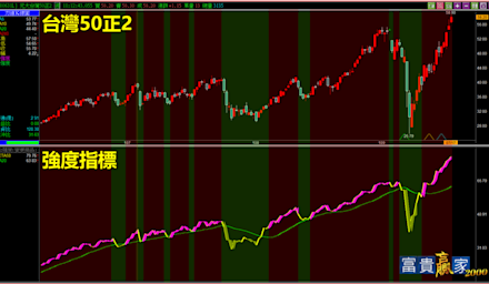 股市要崩盤了?一項指標看趨勢