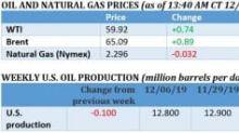 The Oil Bulls Are Back Despite Bearish Fundamentals