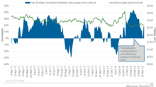 Has Natural Gas Been Following Oil Prices?