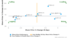 Sandy Spring Bancorp, Inc. breached its 50 day moving average in a Bearish Manner : SASR-US : November 8, 2017