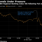 Banks Sink the Most in 2 Months, Bearing the Brunt of Fed's Dovish Turn