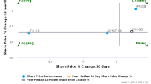 Independent News & Media Plc breached its 50 day moving average in a Bearish Manner : INM-GB : September 20, 2017