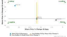 Crescent Point Energy Corp. breached its 50 day moving average in a Bearish Manner : CPG-US : October 23, 2017