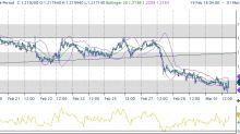 Vari livelli chiave presenti nei mercati