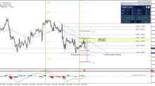 NZD/USD Retracement Trend Line is Broken