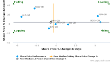 Bellway Plc breached its 50 day moving average in a Bearish Manner : BWY-GB : June 1, 2017