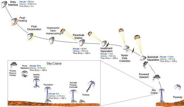 NASA animation depicts Curiosity's soft landing on Mars, courtesy of a 'sky crane' (video)