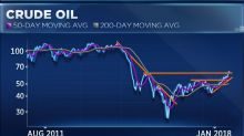 Chevron and ConocoPhillips could be key drivers in the energy rally