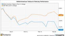 Why British American Tobacco Stock Fell 13% in February
