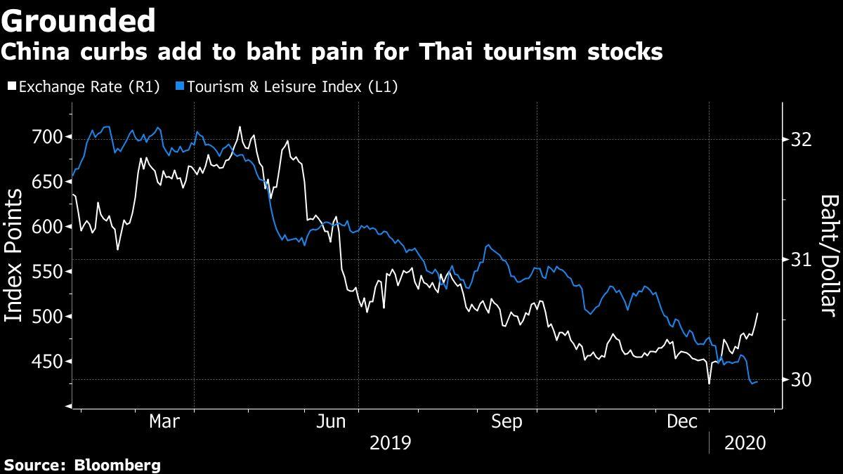 Thailand's Economy Facing Damage From China's Ban on Group Tours