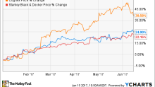 These 3 Stocks Are Up Big in 2017: Is There Room to Run?