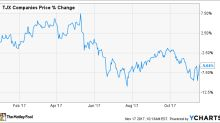 Discounting Only Takes TJX Companies So Far in Q3 2017