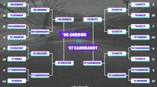 Best Teams Ever bracket: NASCAR edition, Jeff Gordon vs. Dale Earnhardt