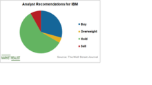 How Analysts View IBM Stock