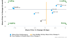 Capita Plc breached its 50 day moving average in a Bearish Manner : CPI-GB : May 15, 2017