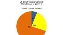 Amazon Rules the US Smart Speaker Market