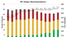 Helmerick & Payne: Analysts See 22% Upside Potential