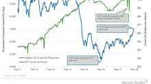 US Crude Oil Production Hit a New Record