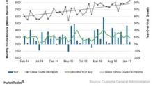 China's Crude Oil Imports Fell fom November's High
