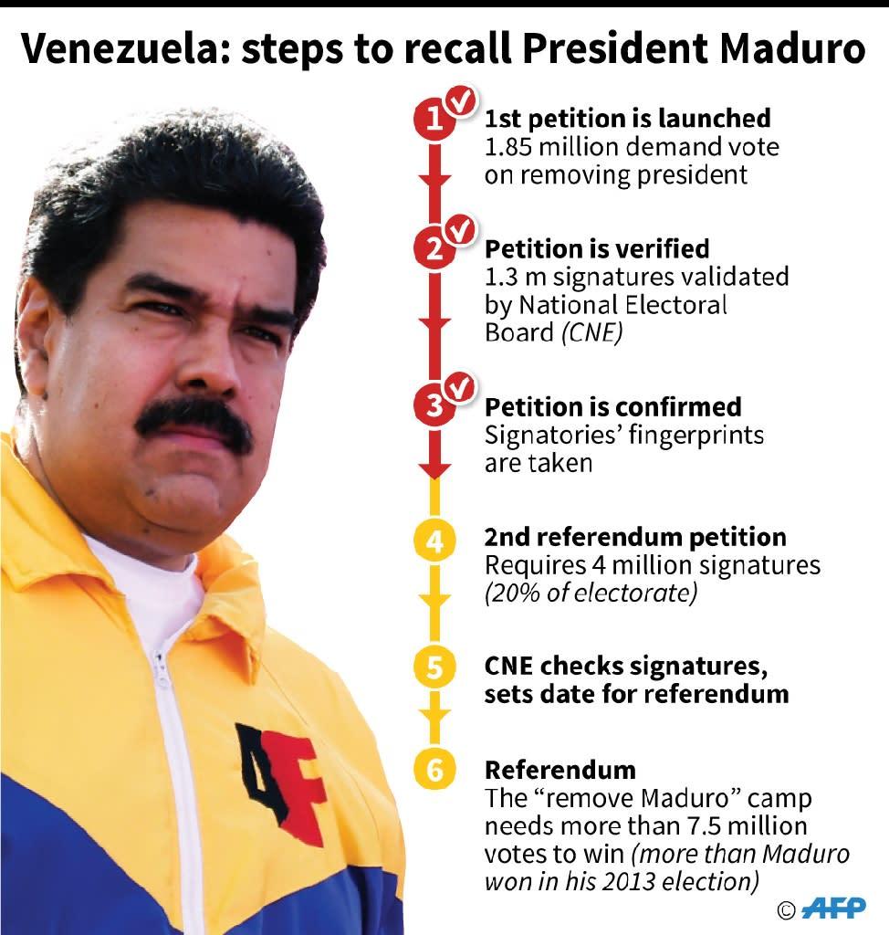 Steps for removing Venezuelan President Nicolas Maduro (AFP Photo/Nicolas RAMALLO, Anella RETA)