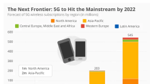 Inside AT&T's Plans to Offer 5G Mobile Services
