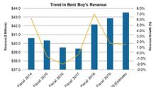 Could Best Buy Continue Its Strong Run in Fiscal 2020?