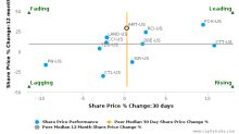 American Tower Corp. breached its 50 day moving average in a Bearish Manner : AMT-US : September 21, 2017