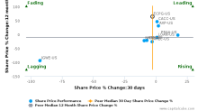 Encore Capital Group, Inc. breached its 50 day moving average in a Bearish Manner : ECPG-US : November 23, 2017