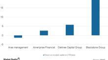 Blackstone's Credit Segment's Total AUM Rose Substantially