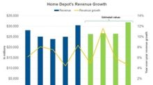 What to Expect from Home Depot's Revenue in the Next Year