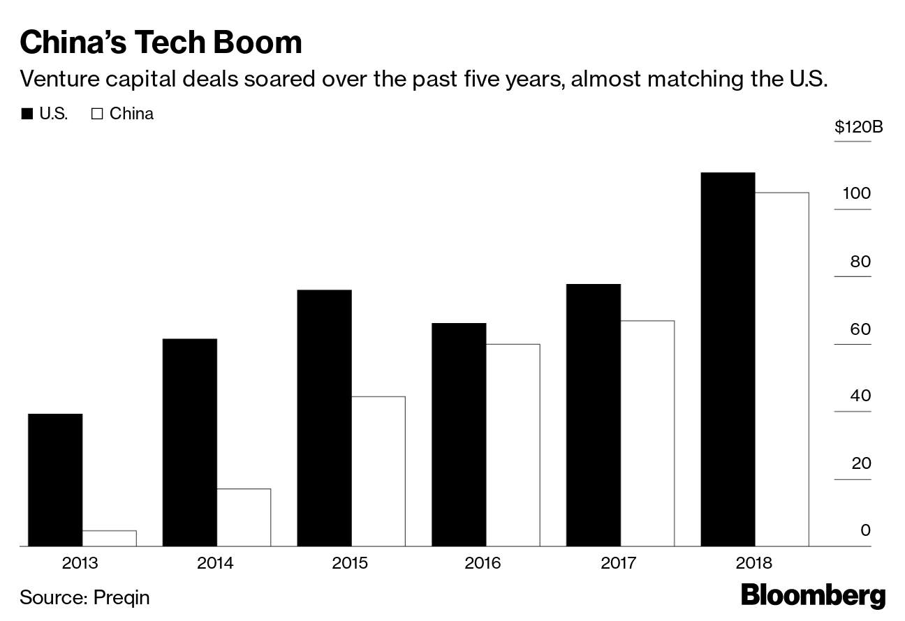 The Trade War Spurs China's Technology Innovators Into Overdrive