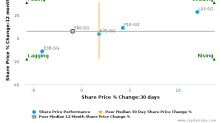 KSH Holdings Ltd. breached its 50 day moving average in a Bearish Manner : ER0-SG : March 1, 2017