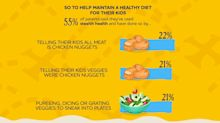 More than 50% of parents say they to trick their kids into eating healthy