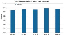 How Is Johnson & Johnson's Vision Care Business Positioned?