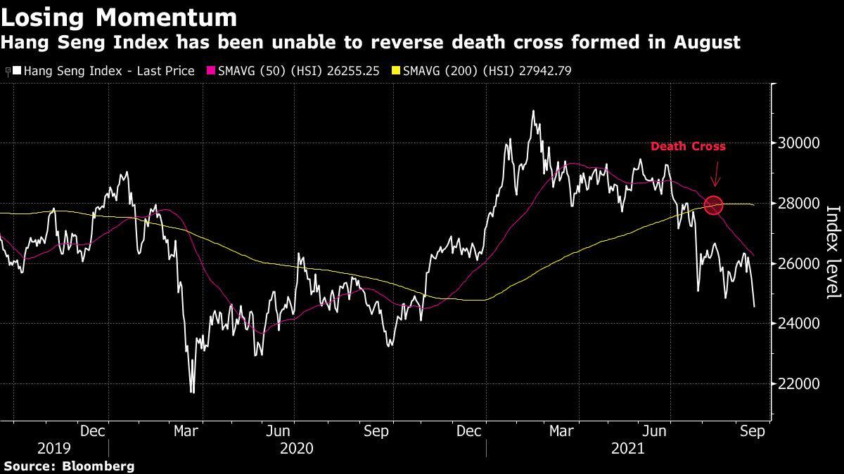 Casinos and Evergrande Crisis Renew Worries Over China Stocks