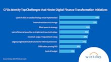 Workday Global CFO Survey: Finance Digital Transformation is a Key Indicator of Business Agility