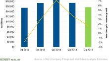What Analysts Expect from Lowe's Revenue in the Fourth Quarter