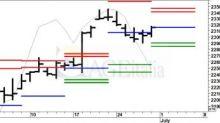 Un primo semestre memorabile per i mercati