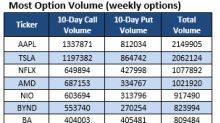 Options Traders React to Three Struggling Stocks
