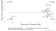 Diana Shipping, Inc. breached its 50 day moving average in a Bearish Manner : DSX-US : June 27, 2017