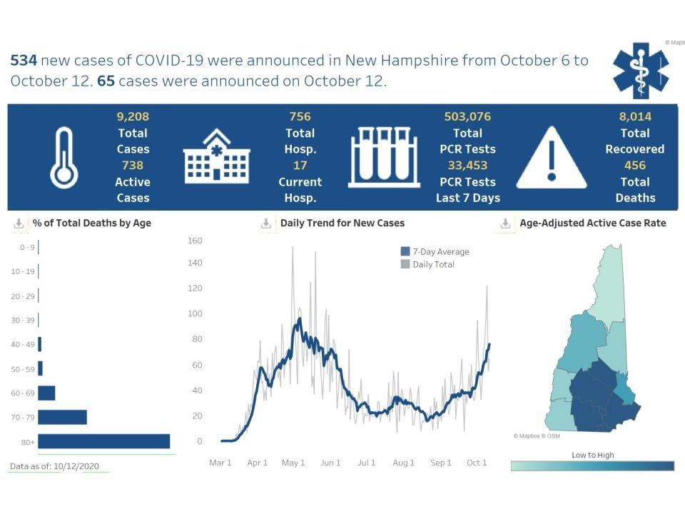 Nearly one third of new coronavirus positive test results in New Hampshire came from Rockingham County. The latest data dashboard reported on Oct. 12.