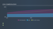 Does Alfa Laval AB (publ)'s (STO:ALFA) CEO Salary Compare Well With Others?