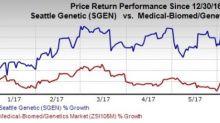 Seattle Genetics (SGEN) Reports Positive Data for Adcetris