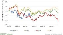 How GasLog Partners Stock Compared to the Broad Market Indexes