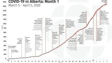 One month in: Looking back at how Alberta has handled COVID-19