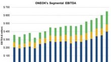 ONEOK Reports Strong Q3 Results, Beats Estimates