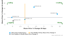 Shenzhen Das Intellitech Co., Ltd. breached its 50 day moving average in a Bearish Manner : 002421-CN : April 24, 2017