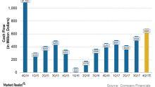 Could Marathon Oil's Cash Flow Increase in 4Q17?