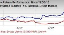 Cardiome (CRME) Q1 Loss Wider Than Expected, Sales Miss