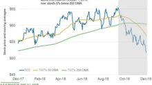 What Total's Moving Averages Suggest